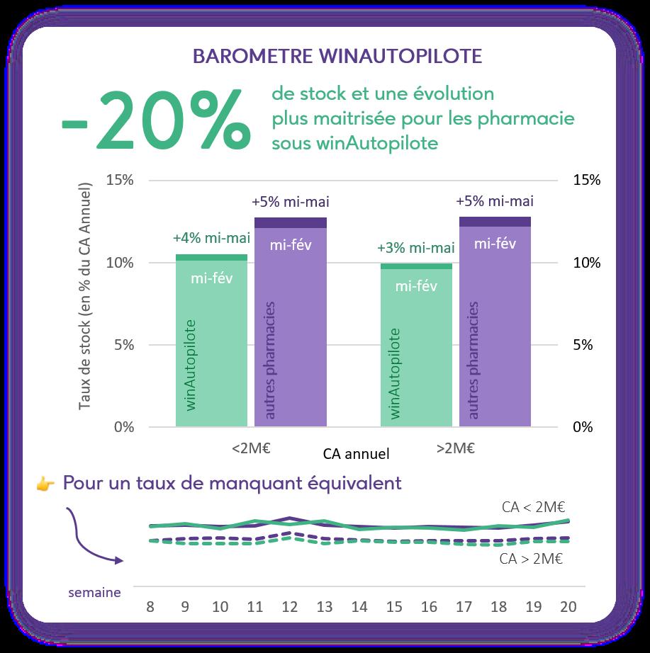 Barometre winpharma 4