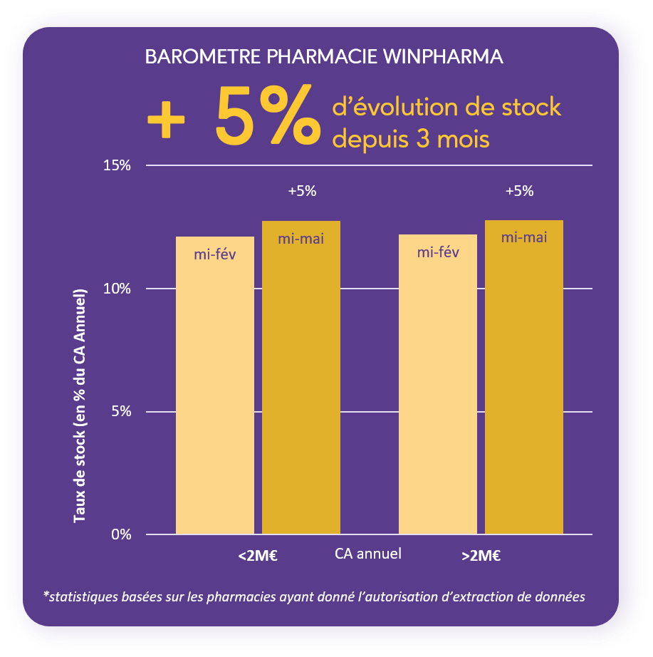 Barometre winpharma 3