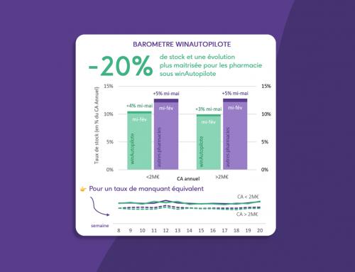 Baromètre Winpharma n°2 : évolution du stock