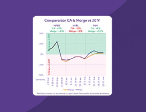 Baromètre Winpharma n°4 : évolution du CA et de la marge