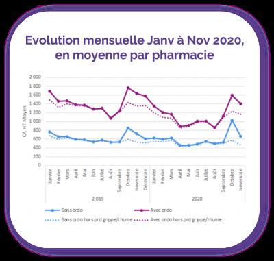 evolution mensuelle par pharmacie homeopathie