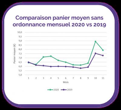 comparaison-panier-moyen-sans-ordo-mensuel