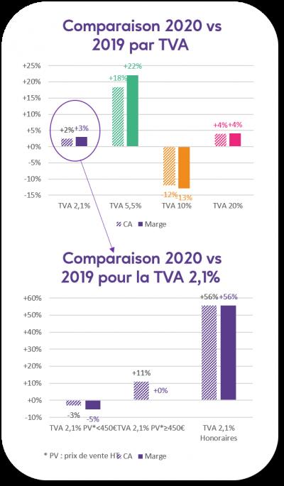 Graphique de comparaison du CA 2020 au CA 2019