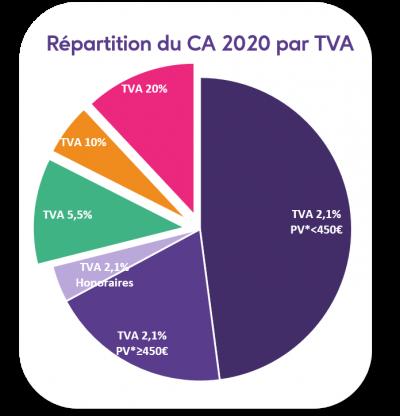 repartition de la TVA en 2020 pour la pharmacie