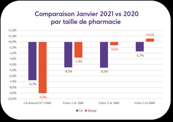 comparaison janvier 2021 vs 2020 par taille de pharmacie